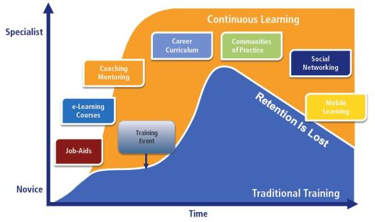 Continuous Learning by Bersin Deloitte